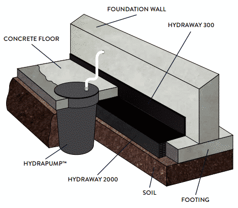 Basement Waterproofing with Helitech